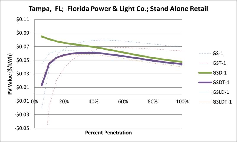File:SVStandAloneRetail Tampa FL Florida Power & Light Co..png