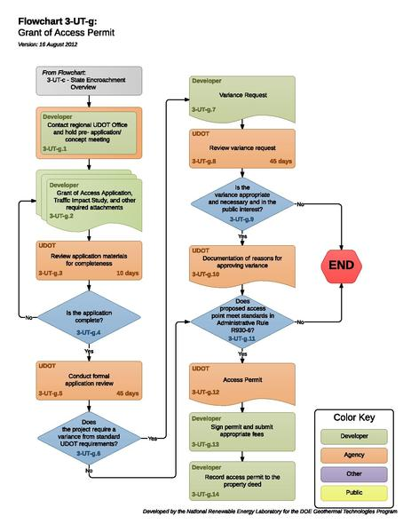 File:03UTGGrantOfAccessPermit.pdf