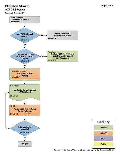 File:14-AZ-b - AZPDES Permit.pdf