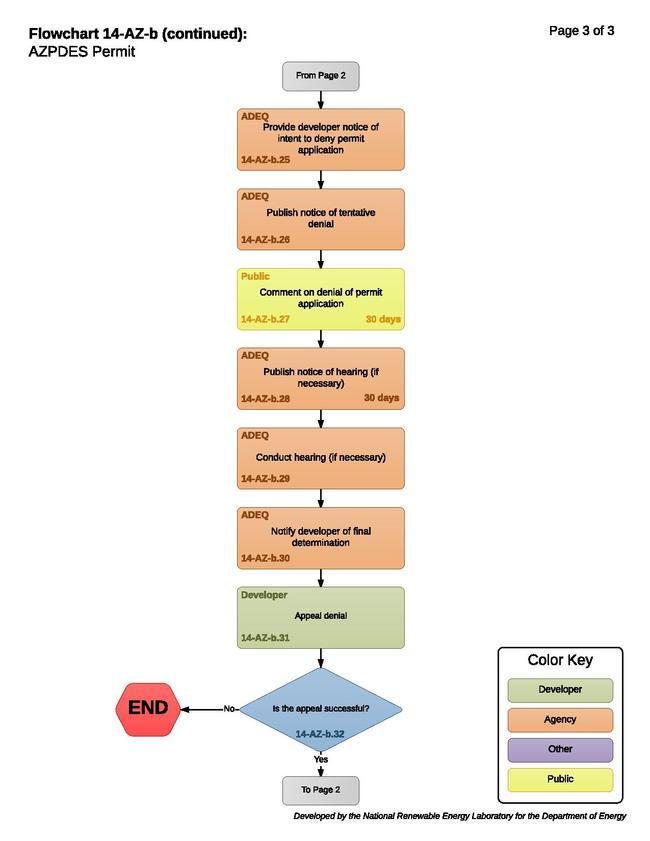 14-AZ-b - AZPDES Permit.pdf