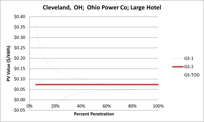 File:SVLargeHotel Cleveland OH Ohio Power Co.png