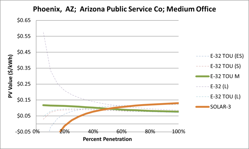 File:SVMediumOffice Phoenix AZ Arizona Public Service Co.png