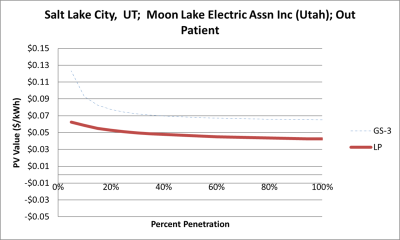 File:SVOutPatient Salt Lake City UT Moon Lake Electric Assn Inc (Utah).png