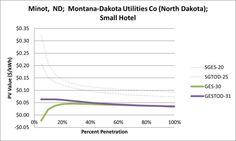 File:SVSmallHotel Minot ND Montana-Dakota Utilities Co (North Dakota).png