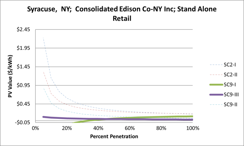 File:SVStandAloneRetail Syracuse NY Consolidated Edison Co-NY Inc.png