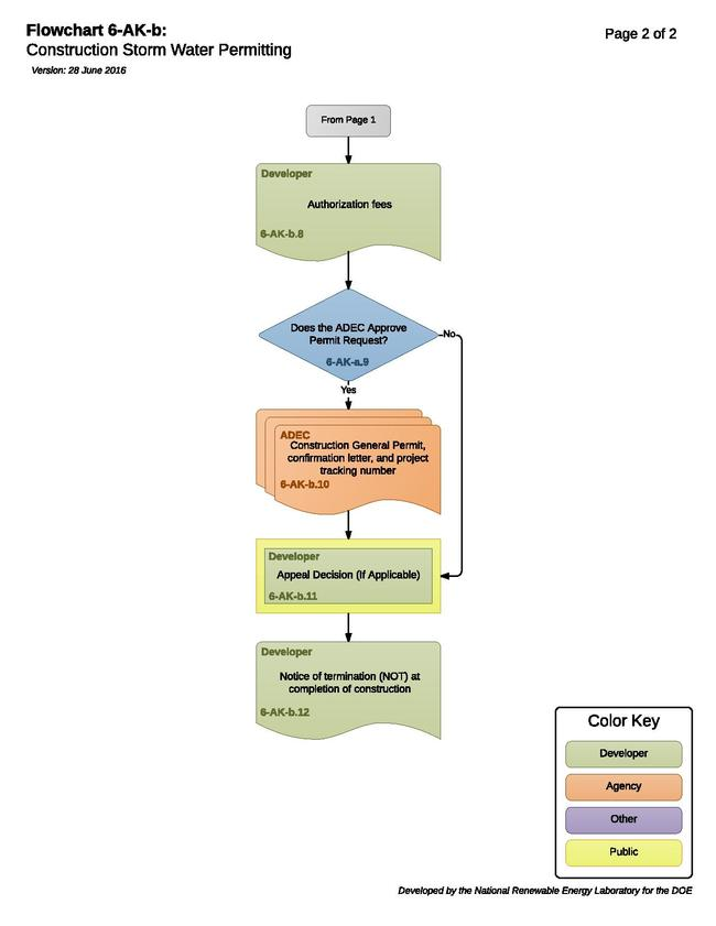 06-AK-b - Construction Storm Water Permitting 2016-6-27.pdf