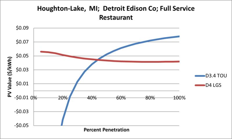 File:SVFullServiceRestaurant Houghton-Lake MI Detroit Edison Co.png