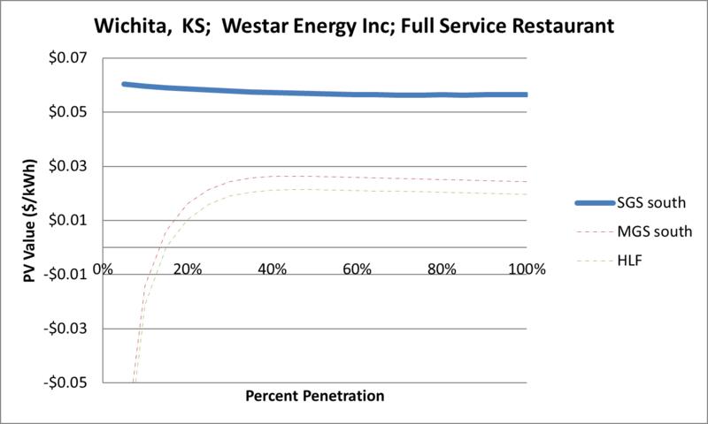 File:SVFullServiceRestaurant Wichita KS Westar Energy Inc.png