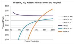 SVHospital Phoenix AZ Arizona Public Service Co.png
