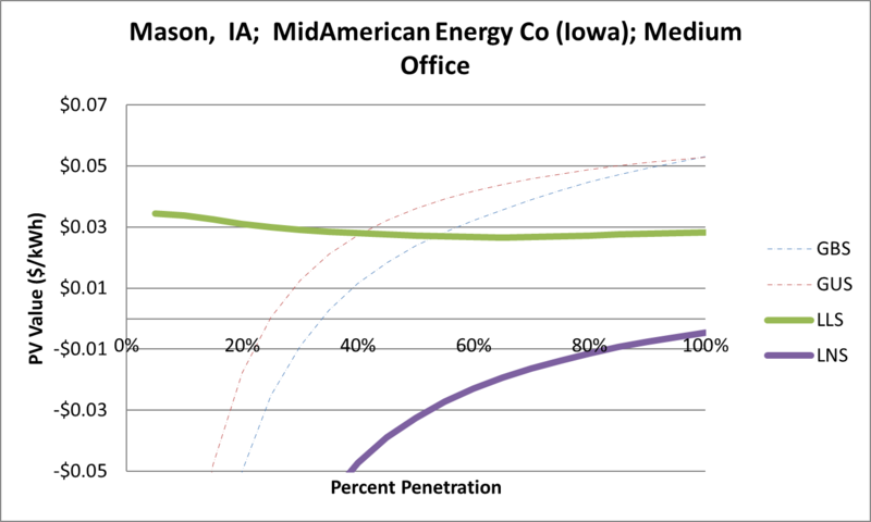 File:SVMediumOffice Mason IA MidAmerican Energy Co (Iowa).png