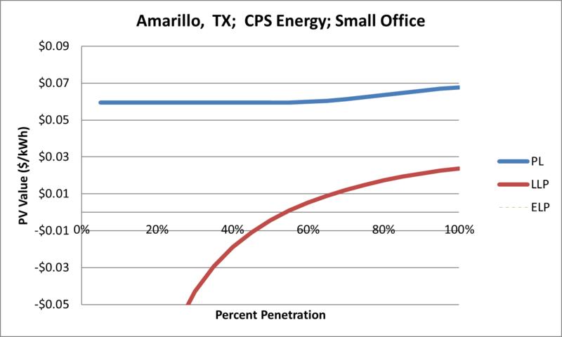 File:SVSmallOffice Amarillo TX CPS Energy.png