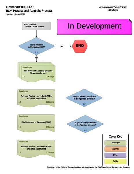 File:09FDDBLMProtestAndAppealsProcess (2).pdf