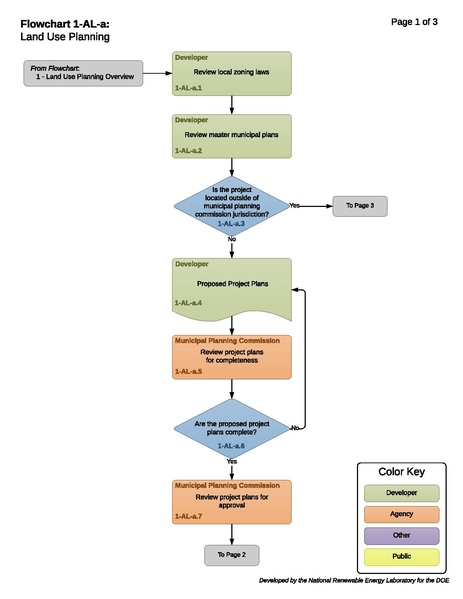File:1-AL-a-T-Land Use Planning 2018-01-15 - Page-1.pdf