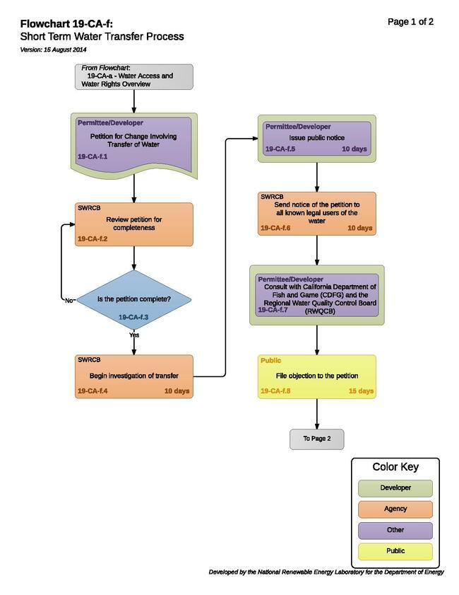 19-CA-f - Short Term Water Transfer Process.pdf