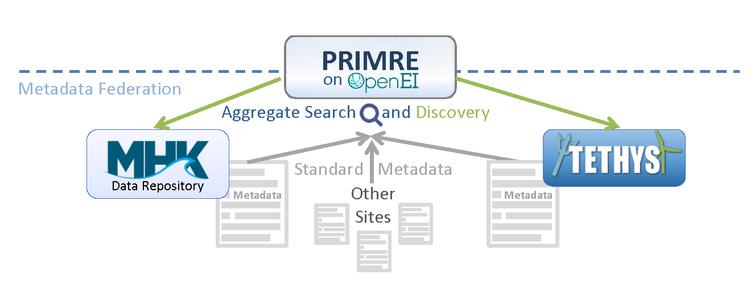 PRIMRE Metadata Aggregate Search