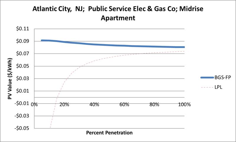 File:SVMidriseApartment Atlantic City NJ Public Service Elec & Gas Co.png
