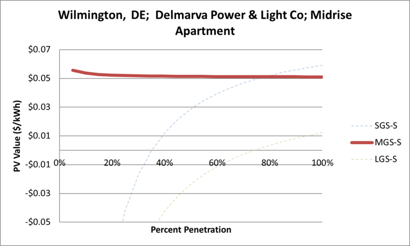 File:SVMidriseApartment Wilmington DE Delmarva Power & Light Co.png