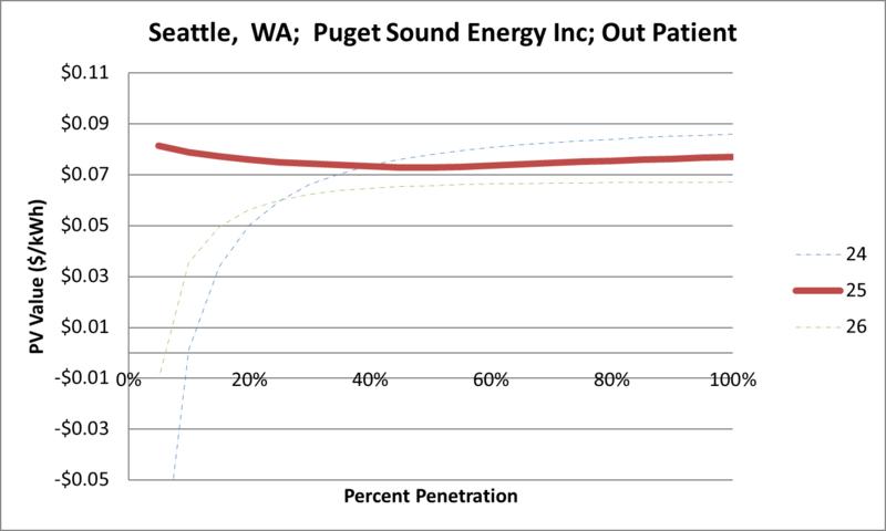 File:SVOutPatient Seattle WA Puget Sound Energy Inc.png