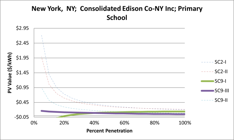 File:SVPrimarySchool New York NY Consolidated Edison Co-NY Inc.png