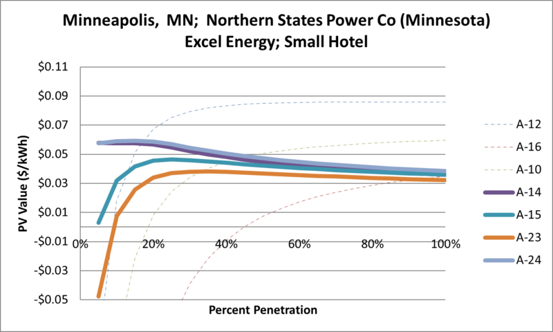 File:SVSmallHotel Minneapolis MN Northern States Power Co (Minnesota) Excel Energy.png