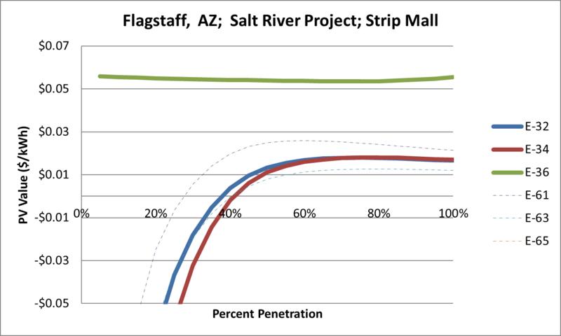 File:SVStripMall Flagstaff AZ Salt River Project.png