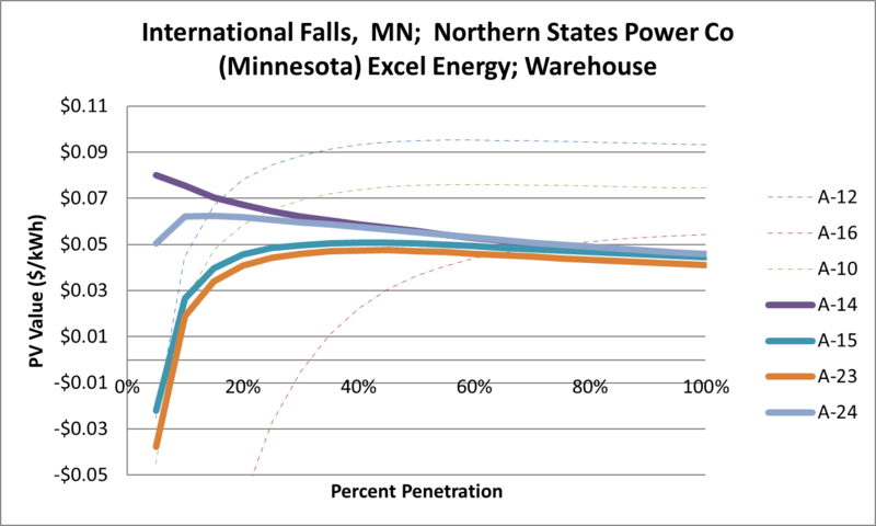 File:SVWarehouse International Falls MN Northern States Power Co (Minnesota) Excel Energy.png