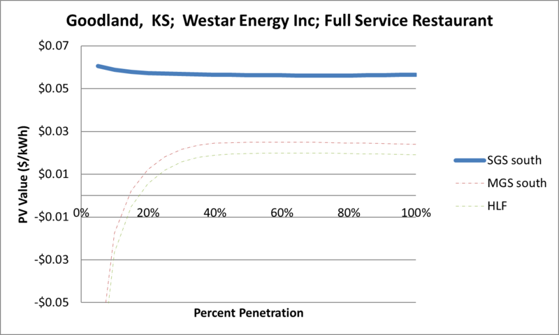 File:SVFullServiceRestaurant Goodland KS Westar Energy Inc.png