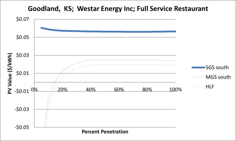 File:SVFullServiceRestaurant Goodland KS Westar Energy Inc.png