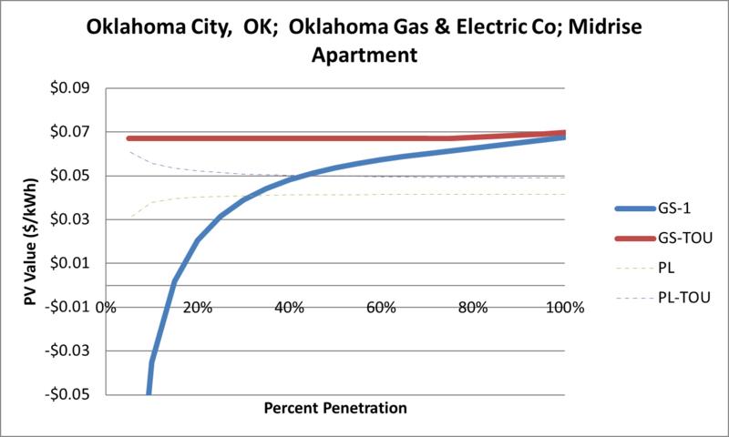 File:SVMidriseApartment Oklahoma City OK Oklahoma Gas & Electric Co.png