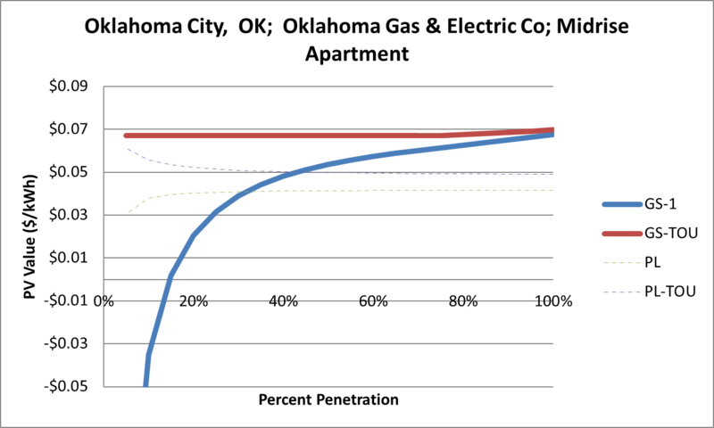 File:SVMidriseApartment Oklahoma City OK Oklahoma Gas & Electric Co.png