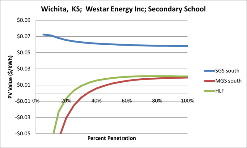 File:SVSecondarySchool Wichita KS Westar Energy Inc.png