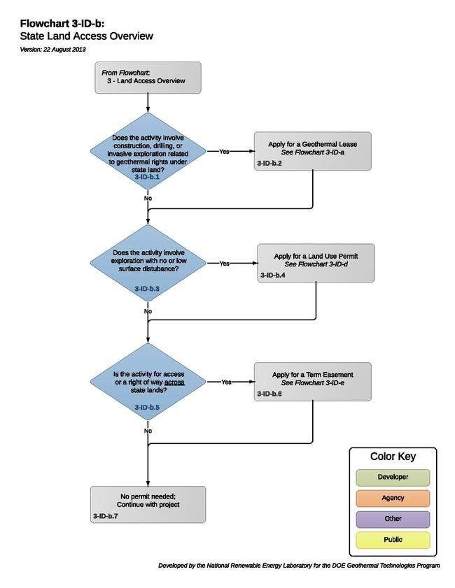 03IDBStateLandAccess (1).pdf