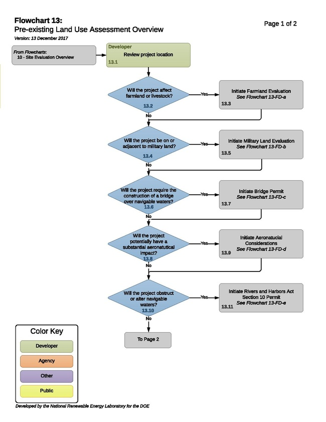 13 - T - Pre-existing Land Use Assessment Process 2017-12-13.pdf