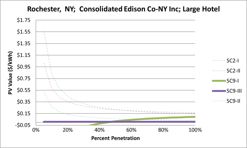 File:SVLargeHotel Rochester NY Consolidated Edison Co-NY Inc.png