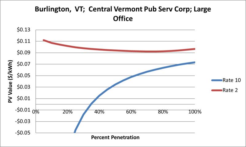 File:SVLargeOffice Burlington VT Central Vermont Pub Serv Corp.png