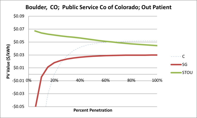 File:SVOutPatient Boulder CO Public Service Co of Colorado.png