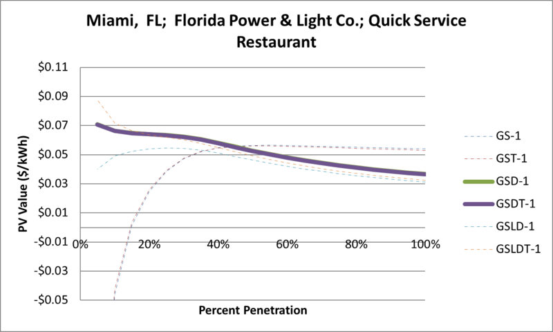File:SVQuickServiceRestaurant Miami FL Florida Power & Light Co..png