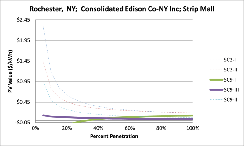 File:SVStripMall Rochester NY Consolidated Edison Co-NY Inc.png