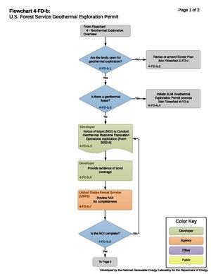 04FDBExplorationPreApplicationProcess.pdf