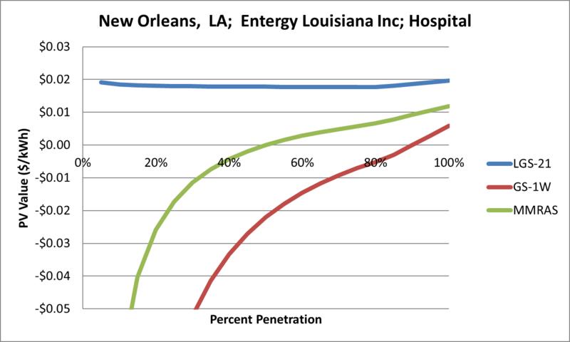 File:SVHospital New Orleans LA Entergy Louisiana Inc.png