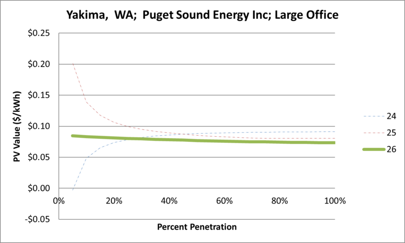 File:SVLargeOffice Yakima WA Puget Sound Energy Inc.png