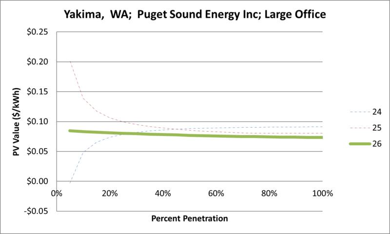 File:SVLargeOffice Yakima WA Puget Sound Energy Inc.png