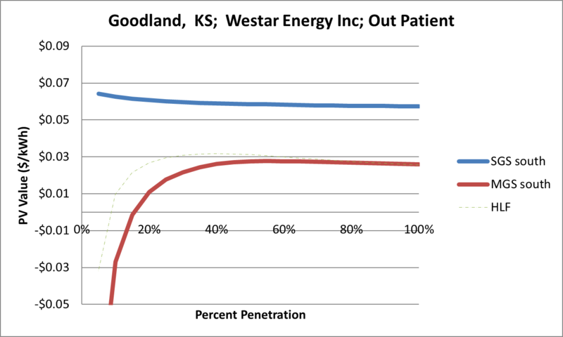 File:SVOutPatient Goodland KS Westar Energy Inc.png