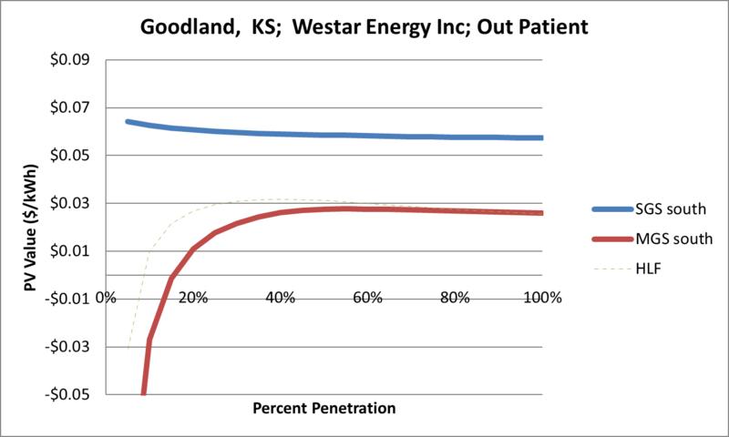 File:SVOutPatient Goodland KS Westar Energy Inc.png