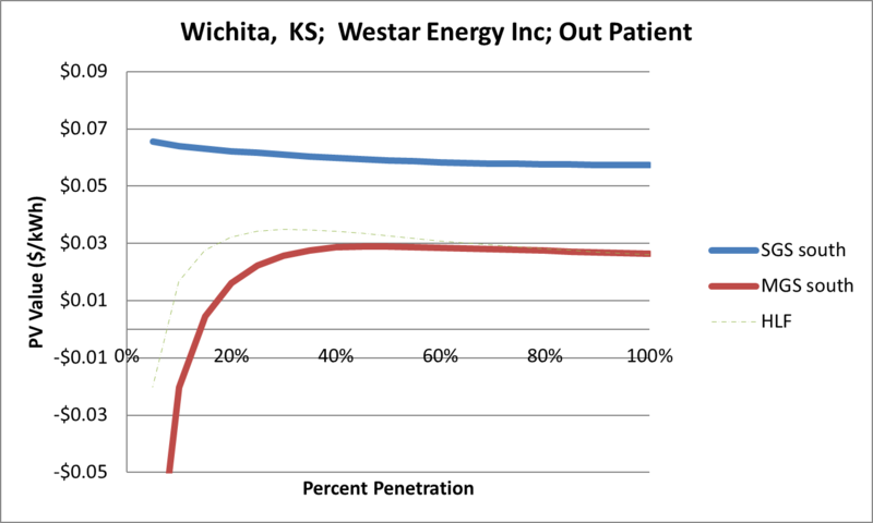 File:SVOutPatient Wichita KS Westar Energy Inc.png