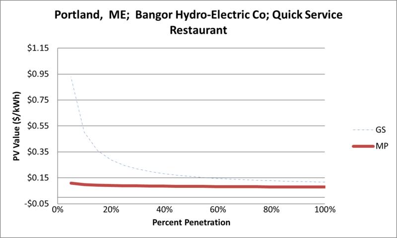 File:SVQuickServiceRestaurant Portland ME Bangor Hydro-Electric Co.png