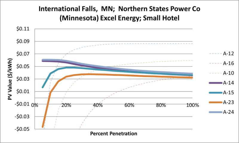 File:SVSmallHotel International Falls MN Northern States Power Co (Minnesota) Excel Energy.png