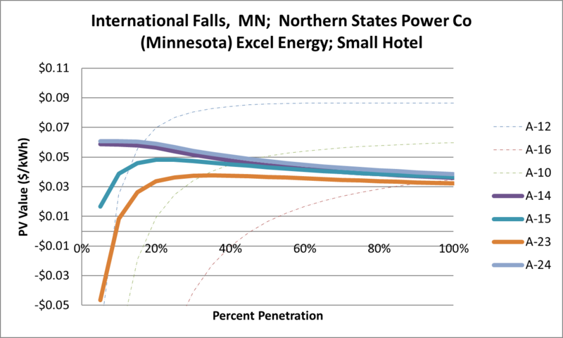 File:SVSmallHotel International Falls MN Northern States Power Co (Minnesota) Excel Energy.png