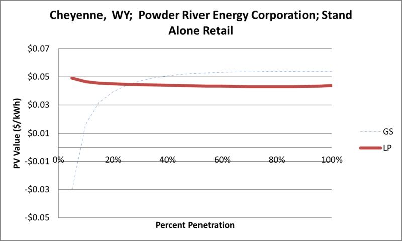 File:SVStandAloneRetail Cheyenne WY Powder River Energy Corporation.png