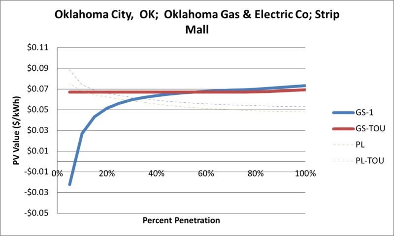 File:SVStripMall Oklahoma City OK Oklahoma Gas & Electric Co.png